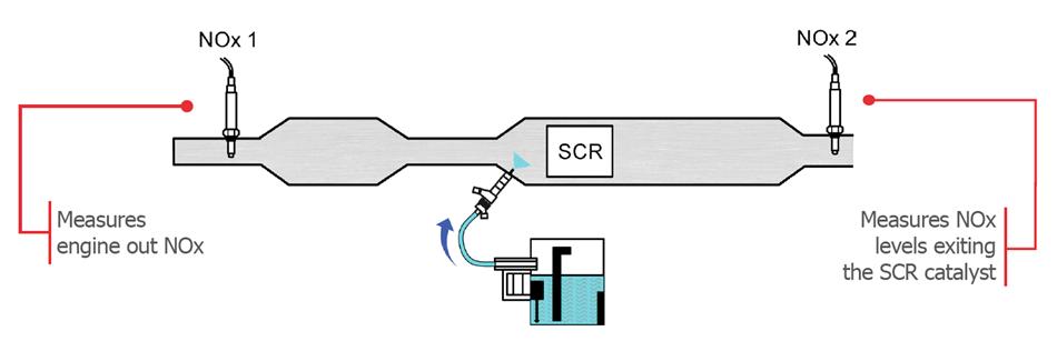 Diesel Nitrogen Oxide Nox Sensors Standard Diesel